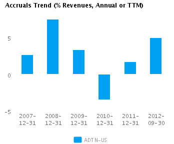 Graph of Accruals Trend (% revenues, Annual or TTM) for Adtran Inc. (NASDAQ:ADTN)
