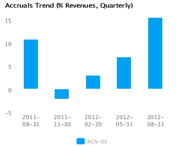 Graph of Accruals Trend (% revenues, Quarterly) for Accenture Plc (ACN)