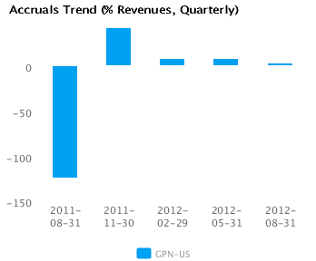 Graph of Accruals Trend (% revenues, Quarterly) for Global Payments Inc. (NYSE:GPN)