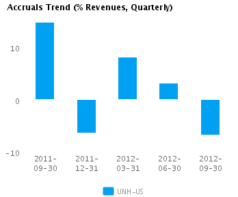 Graph of Accruals Trend (% revenues, Quarterly) for UnitedHealth Group Inc. (NYSE:UNH)