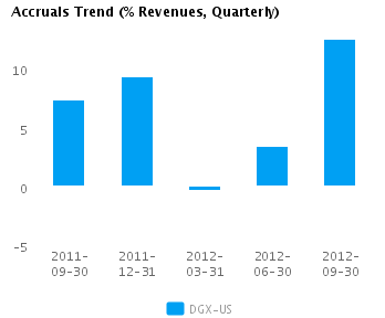 Graph of Accruals Trend (% revenues, Quarterly) for Quest Diagnostics Inc. (NYSE:DGX)