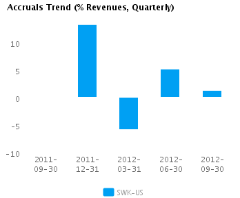 Graph of Accruals Trend (% revenues, Quarterly) for Stanley Black & Decker, Inc. (NYSE:SWK)