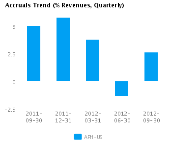Graph of Accruals Trend (% revenues, Quarterly) for Amphenol Corp. (NYSE:APH)