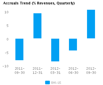 Graph of Accruals Trend (% revenues, Quarterly) for Baker Hughes Inc. (NYSE:BHI)