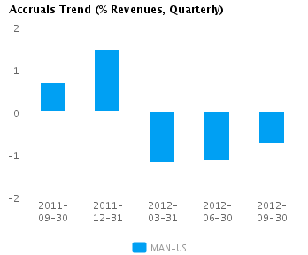 Graph of Accruals Trend (% revenues, Quarterly) for ManpowerGroup (NYSE:MAN)