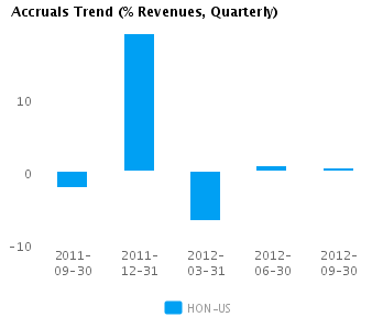 Graph of Accruals Trend (% revenues, Quarterly) for Honeywell International Inc. (NYSE:HON)