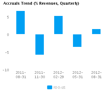Graph of Accruals Trend (% revenues, Quarterly) for Family Dollar Stores Inc. (NYSE:FDO)