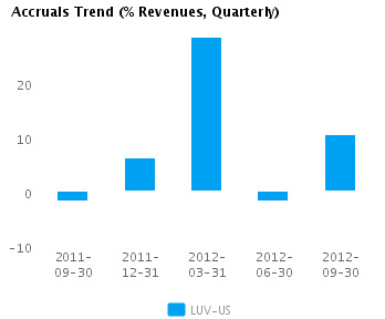 Graph of Accruals Trend (% revenues, Quarterly) for Southwest Airlines Co. (NYSE:LUV)