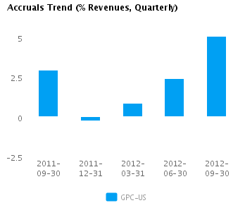 Graph of Accruals Trend (% revenues, Quarterly) for Genuine Parts Co. (NYSE:GPC)