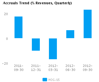 Graph of Accruals Trend (% revenues, Quarterly) for Harley-Davidson Inc. (NYSE:HOG)