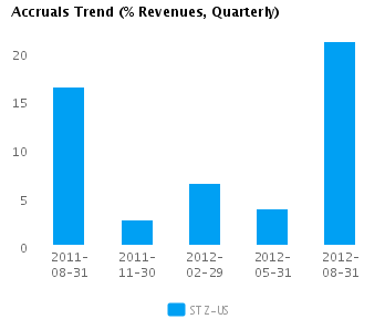 Graph of Accruals Trend (% revenues, Quarterly) for Constellation Brands Inc. Cl A (NYSE:STZ)