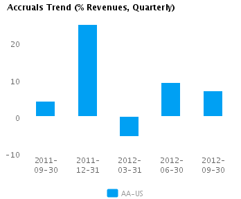 Graph of Accruals Trend (% revenues, Quarterly) for Alcoa Inc. (NYSE:AA)