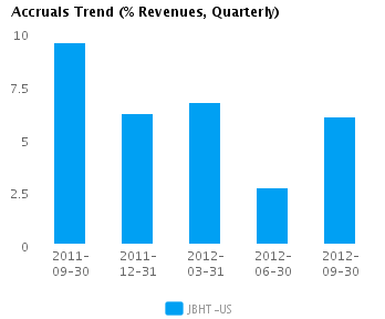 Graph of Accruals Trend (% revenues, Quarterly) for J.B. Hunt Transport Services Inc. (NASDAQ:JBHT)