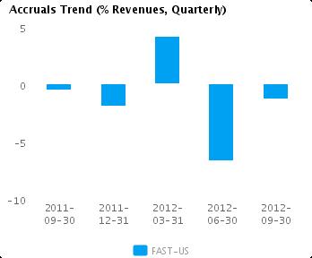 Graph of Accruals Trend (% revenues, Quarterly) for Fastenal Co. (NASDAQ:FAST)