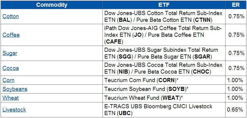 For Long Term Investors: The Cheapest ETF for Every Commodity