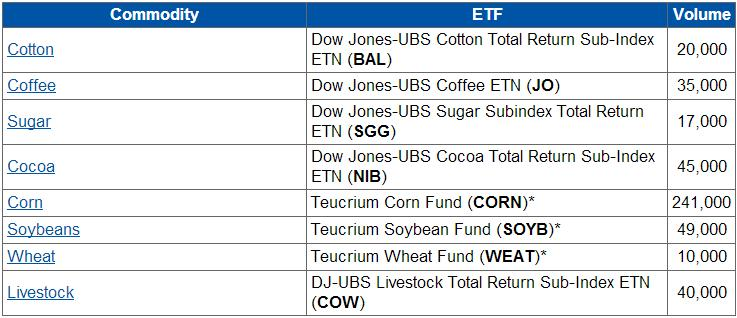 For Day Traders: The Most Liquid ETF for Every Commodity