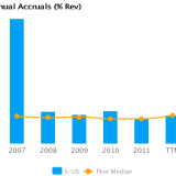 Graph of Annual Accruals (TTM) showing Peer Median for Sprint Nextel Corp. (NYSE:S)