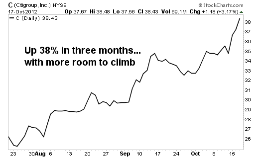 Why Citigroup Now Has at Least 30% Upside