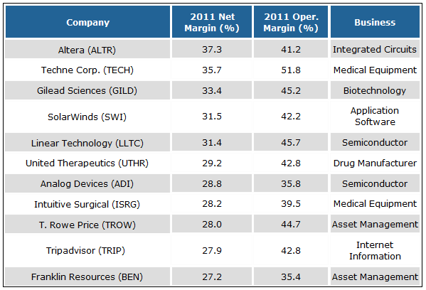 11 Stocks With More Impressive Margins than Apple