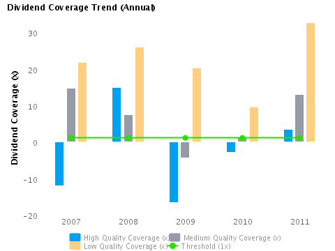Graph of Annual Dividend Coverage Trend for American Express Co. (NYSE:AXP)