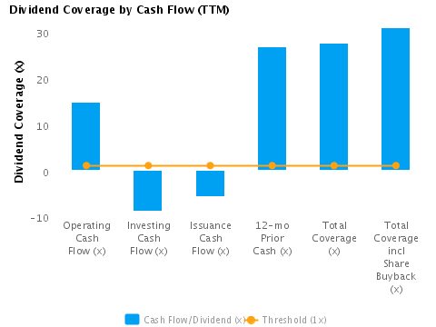 Graph of Dividend Coverage by Cash Flow (TTM) for American Express Co. (NYSE:AXP)