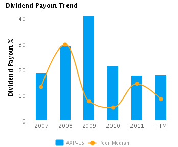 Dividend Payout % charted with respect to Peers for American Express Co. (NYSE:AXP)