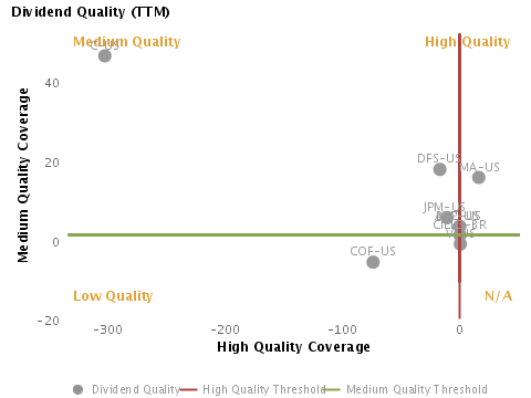 Dividend Quality or Medium Quality Coverage vs. High Quality Coverage charted with respect to Peers for American Express Co. (NYSE:AXP)