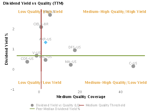 Dividend Yield % vs. Quality charted with respect to Peers for American Express Co. (NYSE:AXP)