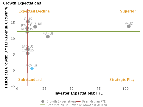 Growth Expectations or 3 Year Revenue Growth % vs. P/E charted with respect to peers for American Express Co. (NYSE:AXP)