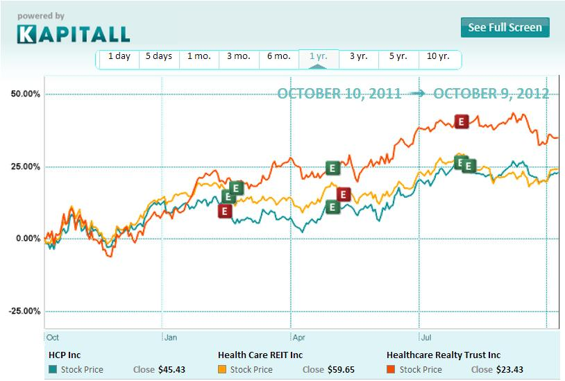 Health Care REIT: A Dividend Story For Your Wallet