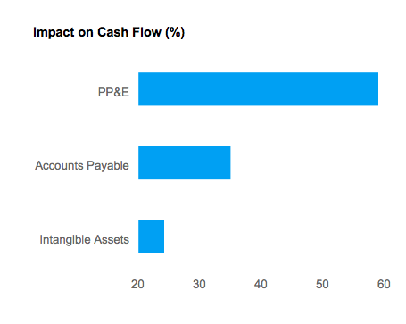 % Impact on Cash Flow for Sprint Nextel Corp. (NYSE:S)
