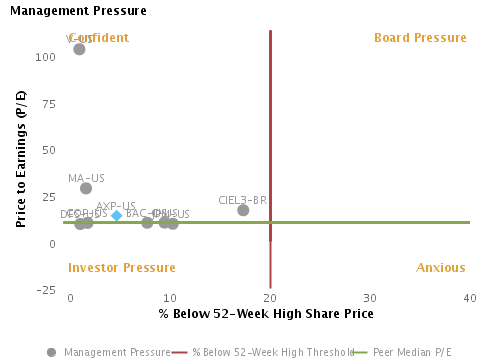 Likely Share Buyback based on Management Pressure or P/E vs. % Below 52-week High Share Price charted with respect to Peers for American Express Co. (NYSE:AXP)