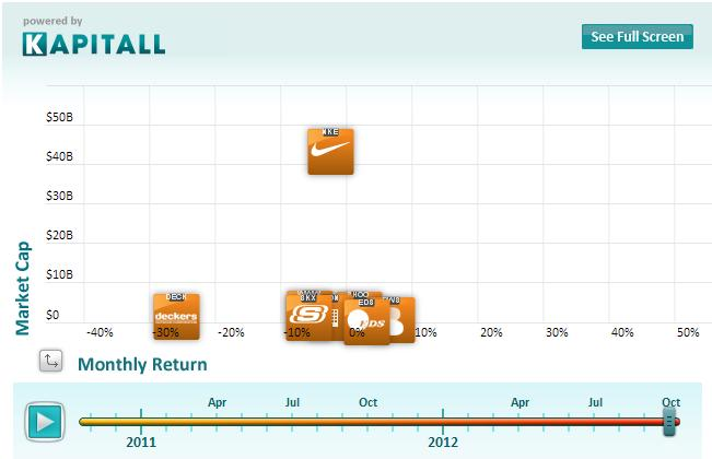 Nike: A Potential For A Dividend Increase