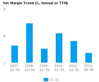 Graph of Net Margin Trend for General Dynamics Corp. (NYSE:GD)