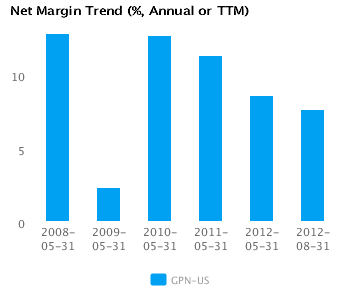 Graph of Net Margin Trend for Global Payments Inc. (NYSE:GPN)