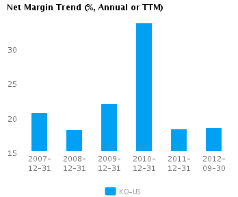 Graph of Net Margin Trend for Coca-Cola Co. (NYSE:KO)