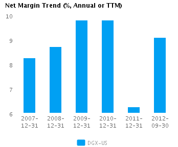 Graph of Net Margin Trend for Quest Diagnostics Inc. (NYSE:DGX)