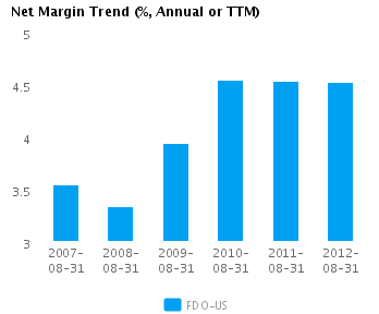 Graph of Net Margin Trend for Family Dollar Stores Inc. (NYSE:FDO)