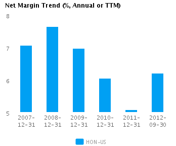 Graph of Net Margin Trend for Honeywell International Inc. (NYSE:HON)