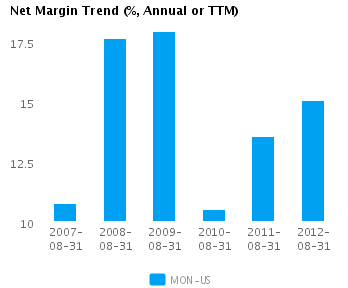 Graph of Net Margin Trend for Monsanto Co. (NYSE:MON)