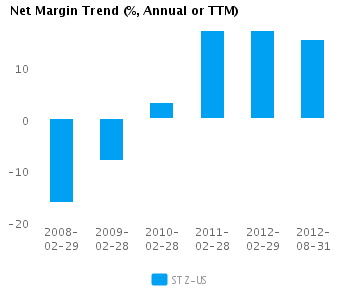 Graph of Net Margin Trend for Constellation Brands Inc. Cl A (NYSE:STZ)