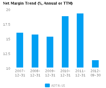 Graph of Net Margin Trend for Adtran Inc. (NASDAQ:ADTN)