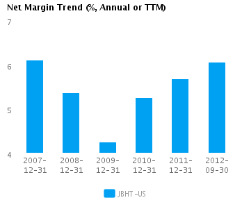 Graph of Net Margin Trend for J.B. Hunt Transport Services Inc. (NASDAQ:JBHT)