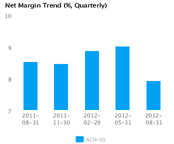 Graph of Net Margin Trend for Accenture Plc (ACN)