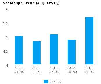 Graph of Net Margin Trend for UnitedHealth Group Inc. (NYSE:UNH)