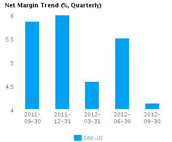 Graph of Net Margin Trend for Stanley Black & Decker, Inc. (NYSE:SWK)