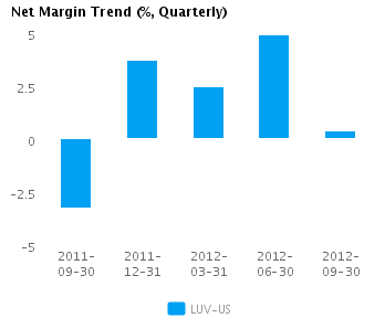 Graph of Net Margin Trend for Southwest Airlines Co. (NYSE:LUV)