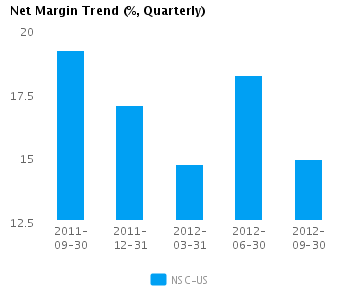 Graph of Net Margin Trend for Norfolk Southern Corp. (NYSE:NSC)