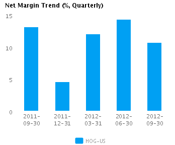 Graph of Net Margin Trend for Harley-Davidson Inc. (NYSE:HOG)
