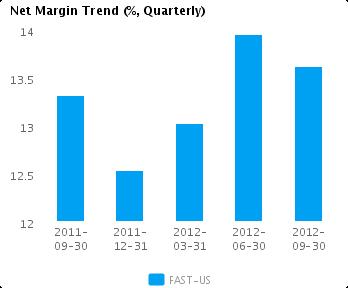 Graph of Net Margin Trend for Fastenal Co. (NASDAQ:FAST)